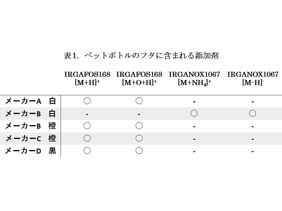DART測定 添加剤検出一覧表.jpg